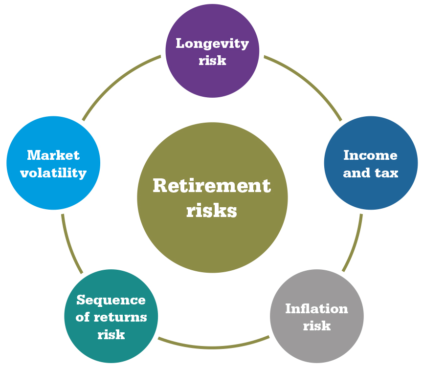 Retirement risks